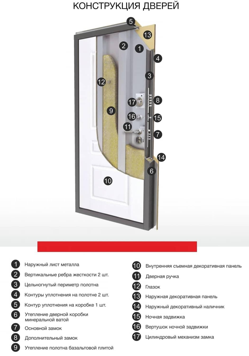 конструкция входной двери, толщина входной двери, наполнение входной двери